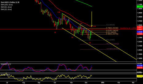 EURUSD: Selling a weak EUR/USD