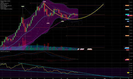 BTCUSD: cup is being formed, accumulate now