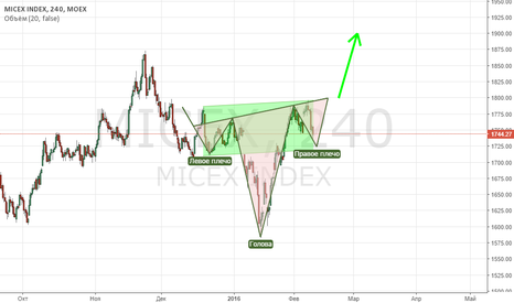 MICEX: micex russia index long 240 H$S