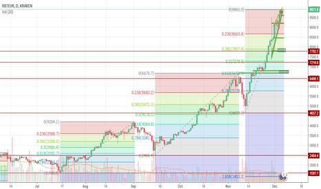 XBTEUR: BTC/EUR Fibonacci retracement analysis