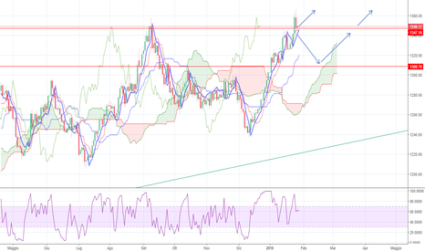 GOLD: Gold Sell di breve