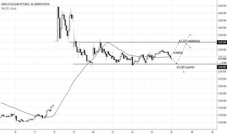 WDOM2017: Pontos de trading: WDOM17