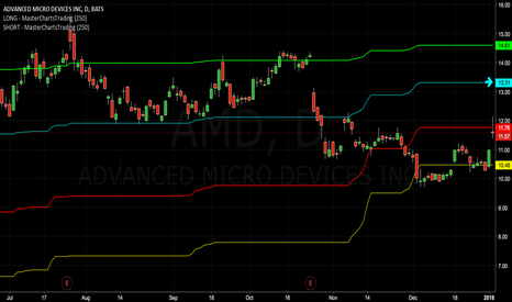 AMD: A Breakout Above $13.31 Could Cause a Strong Move Higher - $AMD