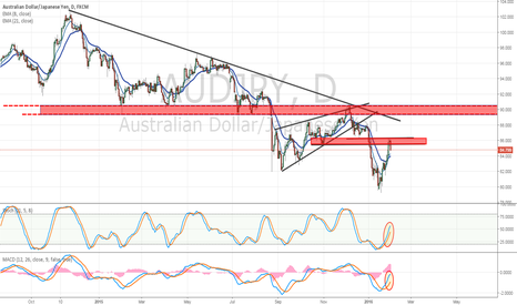 AUDJPY: AUD/JPY Fades from Former Support