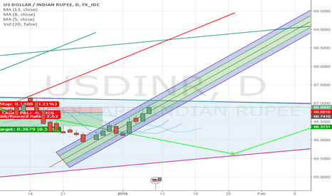 USDINR: Will USDINR breakout and depreciate INR further?