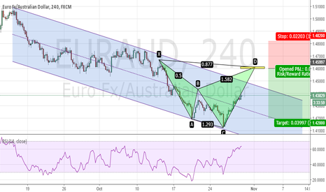 EURAUD: EURAUD - Bearish Shark around 1.46