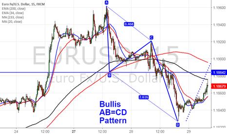 EURUSD: EURUSD forms Bullish AB=CD pattern, good to buy on dips