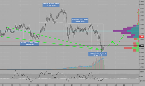 GBPUSD: GBPUSD: Long term bullish recovery scenario
