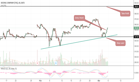 BA: Buy Signal