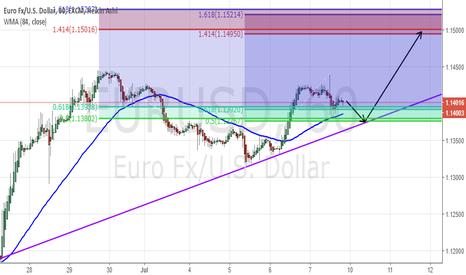 EURUSD: EURUSD : Long to 1.1500