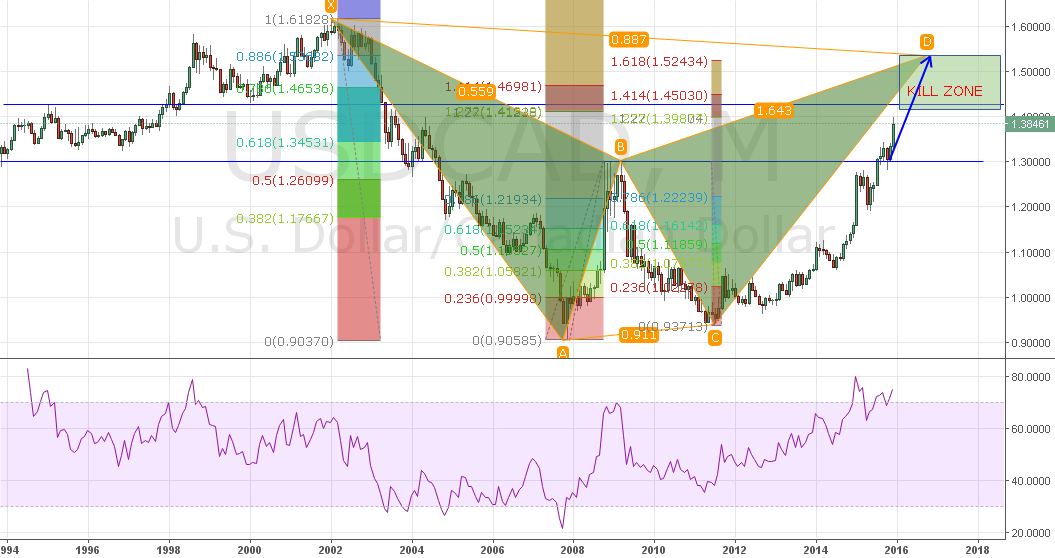 USDCAD Setup for the next year?