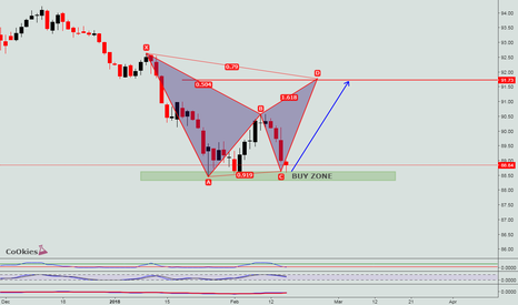 DXY: DXY LONG SETUP SHORT TERM CoOkies
