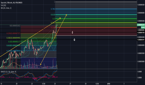 SYSBTC: SYS about to hit that next level
