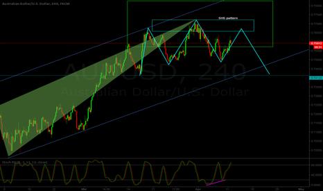 AUDUSD: AUD/USD H4 - Possible SHS pattern
