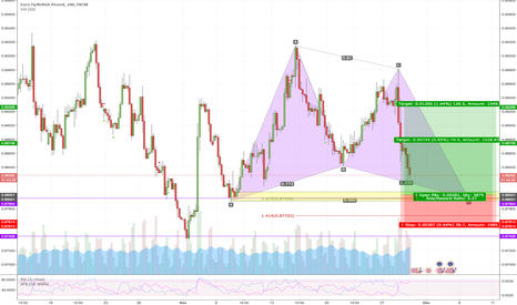 EURGBP: Gartley pattern opportunity @ EURGBP