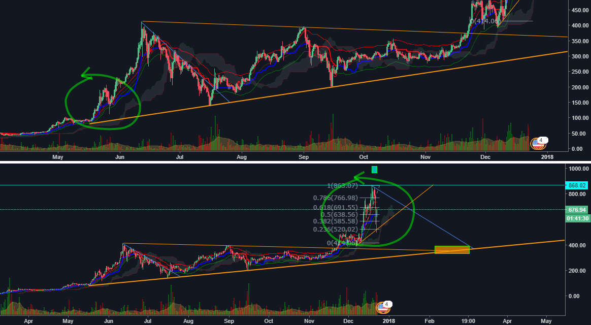 ETHUSD When Will the Bull Market End? NEVER !