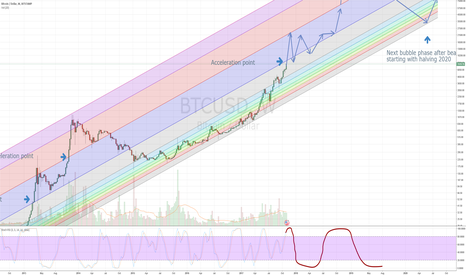 BTCUSD: BTC starting to near over-exponential growth phase : buckle up !