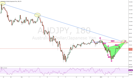 AUDJPY: AUDJPY potential bearish Cypher with down trend line confluence