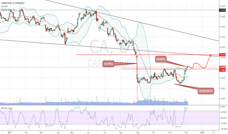 CA: Easy Trade on Carrefour