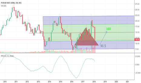 PNB: Upcoming Buying Opportunity for PNB