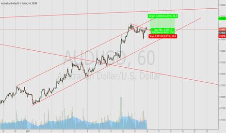 AUDUSD: Short-term trade