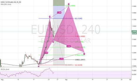 EURUSD: EUR/USD Study