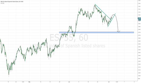 ESP35: Ibex 35 (1h chart)
