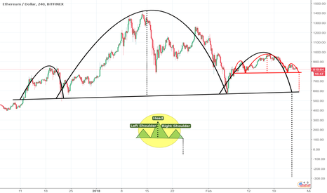 ETHUSD: A massive H&S pattern forming on the ETH daily chart? Part 2