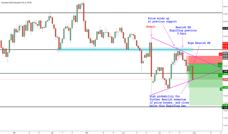 CADJPY: CAD JPY D1 Opportunity to SHORT in the upcoming week
