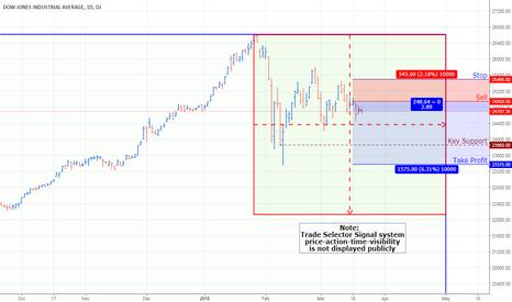 DJI: Dow Jones Industrial Average Index