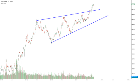 SPY/VEA: Market-Neutral Pairs Trade