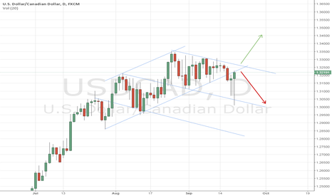 USDCAD: USDCAD roadmap for next week (based on JojoW's optimal entries s