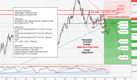 XAUUSD: XAUUSD weekly update:Total profit 27752 Points in 12 days!