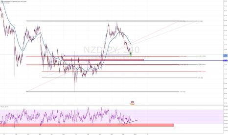 NZDJPY: NZDJPY Llegamos a los 0.5 fibos y primero suporte