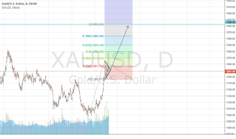 XAUUSD: Long XAU/USD on continued risk off sentiment and NIRP enviroment