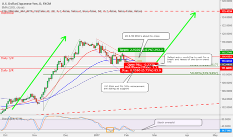 USDJPY: USDJPY may have found support.  Ready for a new impulse?