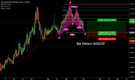 NZDCHF: Bat Pattern on NZDCHF Daily Chart