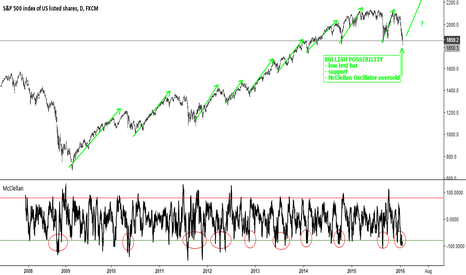 SPX500: What is McClellan Oscillator saying about the major averages?