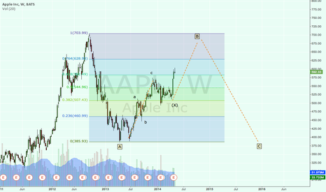 AAPL: Apple in possible long term Corrective Flat