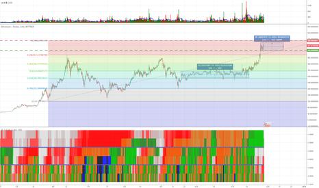 ETHUSD: ETHUSD チャート分析
