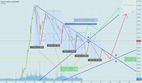 BTCUSD: Twin Pair of crossroads with historical resistance and patterns