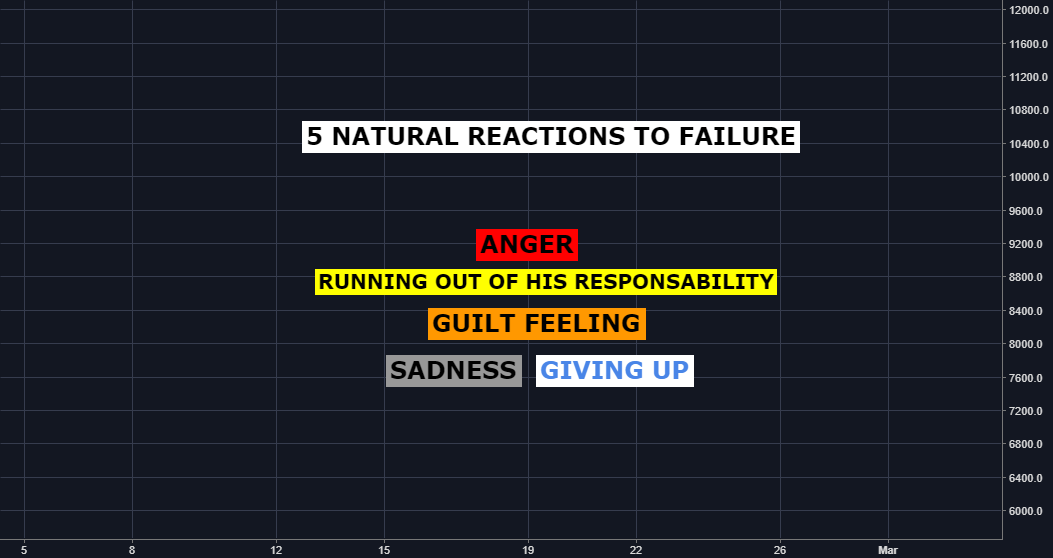 5 Natural Reactions To Failure In Trading