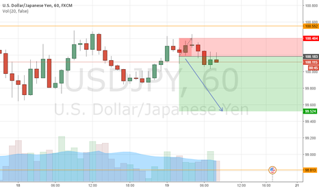 USDJPY: USD too week. And JPY will continue main trend.