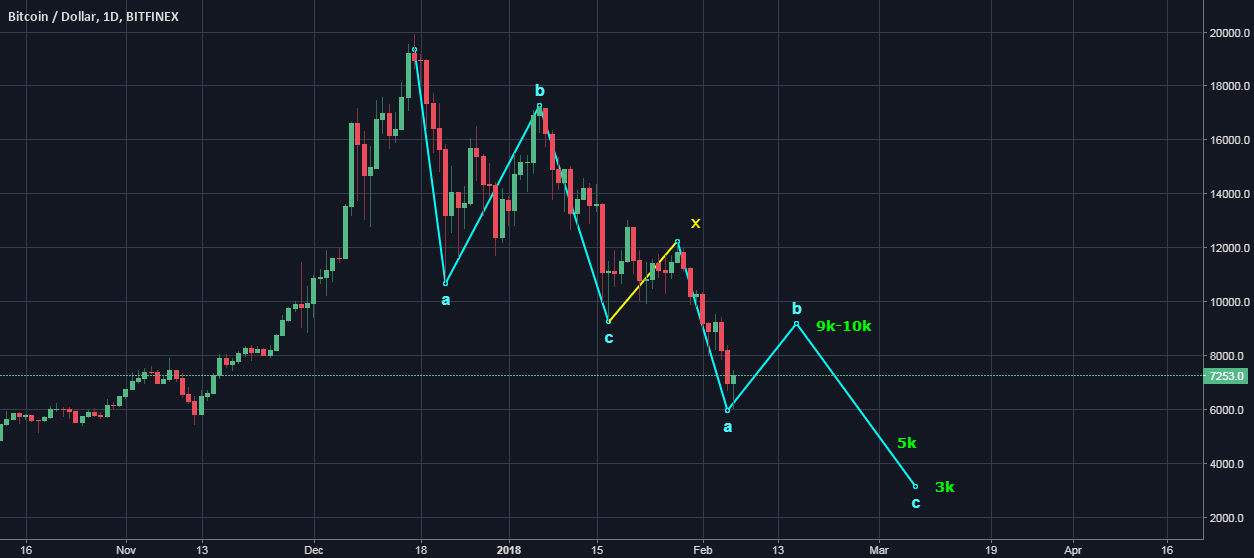 btc what is next ?