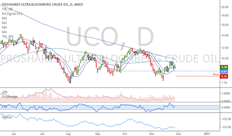 UCO: UCO: Buy at the open
