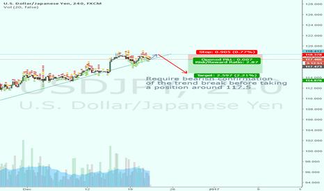 USDJPY: UJ short pending trend break confirmation