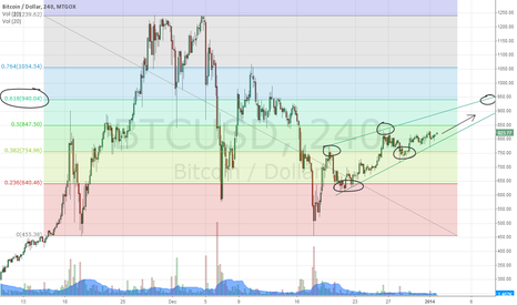 BTCUSD: Fibinocci Retracement
