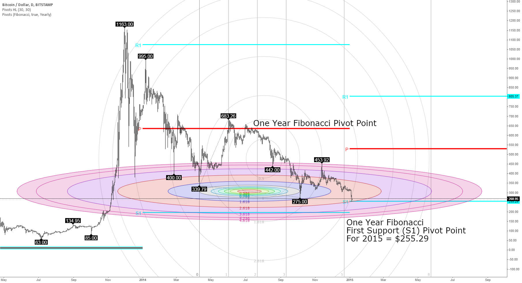 Bitcoin at Yearly Fibonacci Support 1