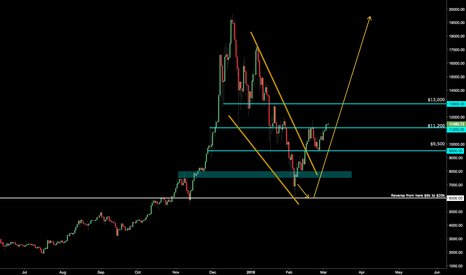 BTCUSD: Btc prediction playing out nicely.. 19-20k next
