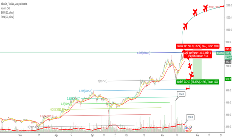 BTCUSD: top secret=)) How to Trade fibonacci  to be or not to be